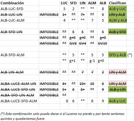 Combinaciones posibles en casos de triples y cuádruples empates para que el Albacete entrara en Play-Offs